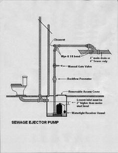70 best sump pumps images on pinterest water tables, sump pump and meyer hydraulic pump diagram ejector, sump, battery backup pumps