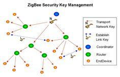 zigbee secutity management