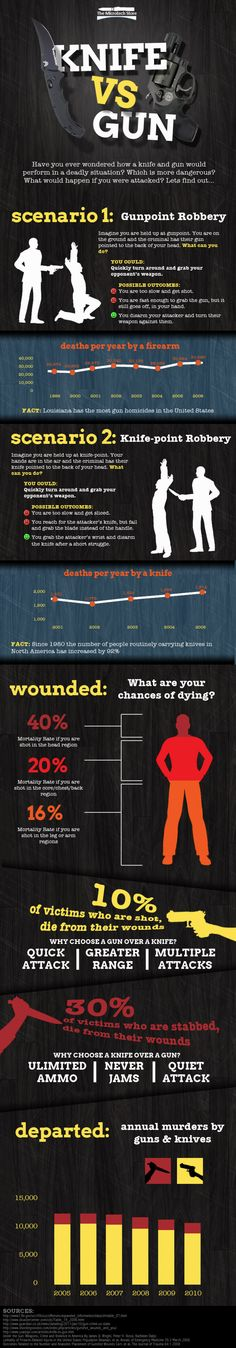 Knife vs. Gun | Great Infographic for anyone writing fight scenes!