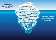 Eisbergmodell.jpg (530×385)