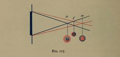 James Thorington | Refraction and how to refract: including sections on optics, retinoscopy, the fitting of spectacles and eyeglasses, etc. (1900) | Fig. 117. Cobalt blue glass excludes all but blue and red rays.