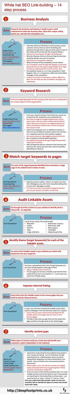 White Hat SEO Linkbuilding – 14 Step Process (Infographic).   There still seems to be a lot of confusion about what is a reliable link building process that can be trusted not to fall foul of Google and also that will improve traffic.  Here has given a basic outline of our process in the following, and epically long infographic – in fact 2 infographics.
