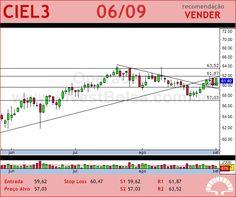 CIELO - CIEL3 - 06/09/2012 #CIEL3 #analises #bovespa