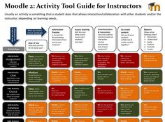 9 Best Moodle images in 2013 | Learning, Education, Blended