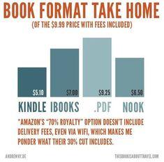 Interesting info for those considering self-publishing via Amazon.