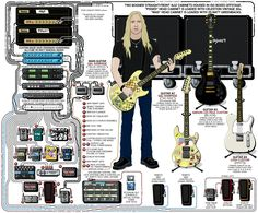 Jerry Cantrell 2010 guitar rig
