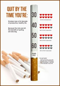 Let's break down the stages of quitting smoking, and you can see for yourself just what most people will be going through.