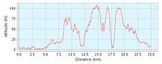 Event Fårevejle | WINFORCE 50/100 km | GPSies