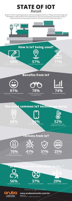 The State of the IoT: How Retailers are Leveraging the IoT [Infographic] IoT-Land: Wie Einzelhändler das Internet nutzen [Infografik] Beacon Technology, Engineering Technology, Computer Technology, Computer Science, Retail Technology, Aruba Networks, Social Networks, Machine Learning Deep Learning, Fourth Industrial Revolution