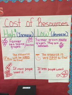 Personal Financial Literacy! Cost of Resources!