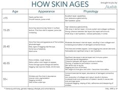 AlureVé helps both prevent AND correct all major signs of aging - at any age. #antiaging