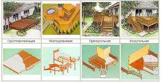 Types of terraces