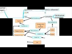 Os 5 melhores tipos de diagramas para aprender!
