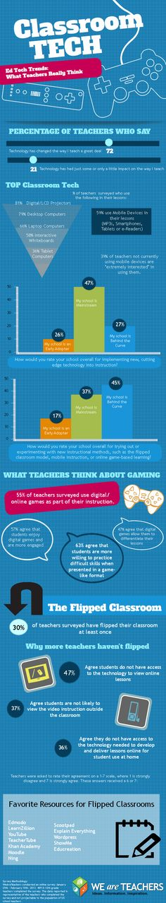 Classroom Tech: What teachers really think about technology trends in the classroom.