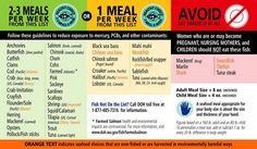 Mercury in Fish List Nutrition Chart, Vegan Nutrition, Nutrition Guide, Shakeology Nutrition, Vegan Shakeology, Paleo Diet For Athletes, Mercury In Fish, Fish Chart, Fish List