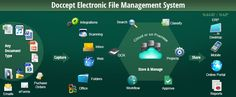 Doccept Electronic File Management System Software   Online File Management  Kensium Solution's electronic file management software Doccept provides organizations with various options for managing and leveraging their documents efficiently and effectively.