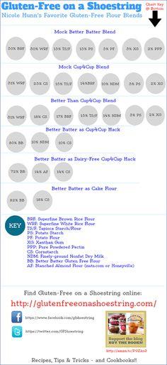 The Best Gluten-Free Flour Blends (so far): an infographic!