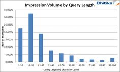 The Long Tail Effect: Why Word Count Matters In Search Query Optimization #seo