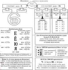 ГИА A4-1 Теоретический материал