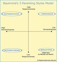Picture of Diana Baumrind's 3 parenting styles model with the two factor axes of demandingness and responsiveness