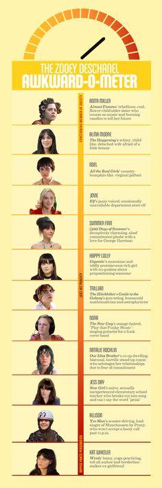 Infographic: The Zooey Deschanel Awkward-O-Meter