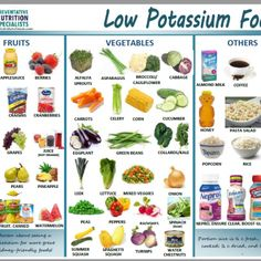 KidneyGrub low potassium foods have less than 200 mg per serving. This handout is not comprehensive but has some of the most common low potassium foods that people enjoy. (See the Grocery List for oth Food For Kidney Health, Healthy Kidney Diet, Healthy Kidneys, Kidney Foods, Foods Good For Kidneys, Low Potassium Recipes, High Potassium Foods List, Low Potassium Meats, Low Sodium Foods