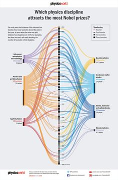Which discipline attracts Nobel prize? Which discipline attracts Nobel prize? Theoretical Physics, Quantum Physics, Physics 101, Modern Physics, Information Visualization, Data Visualization, Computer Science, Science And Technology, Nuclear Technology