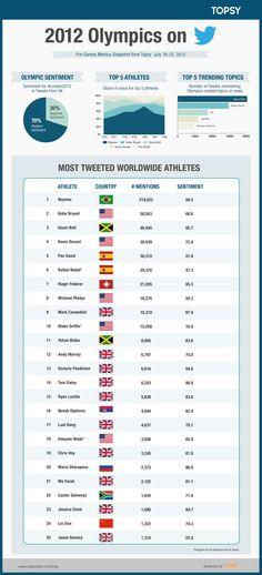2012 Olympics on Twitter