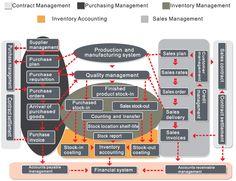 Modelo funcional de cadena de suministros -SCM FUNCTIONAL MODELS -