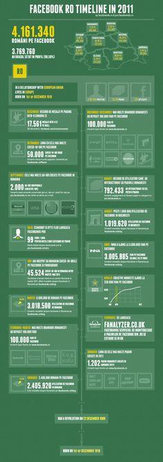 Peste 4 milioane de romani pe Facebook