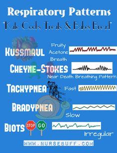 respiratory patterns nursing mnemonics