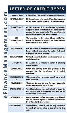 There are various types of letter of credit (LC) used in the trade transactions like Commercial , Export / Import, Transferable and Non-Transferable, etc. Accounting Notes, Accounting Basics, Accounting Principles, Accounting Student, Bookkeeping And Accounting, Bookkeeping Business, Accounting And Finance, Business Money, Business Planning