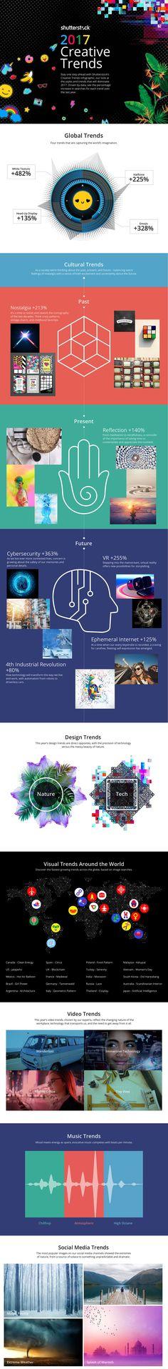 Um estudo realizado pelo Shutterstock sobre as tendências criativas para 2017 para te ajudar a produzir um conteúdo incrível na internet. http://sernaiotto.com/2017/02/09/tendencias-criativas-para-2017/