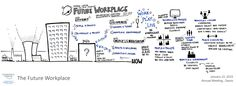 """Visual summary from the IdeasLab """"The Future Workplace"""""""