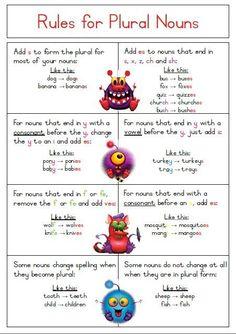 SIngular to Plural Noun Rules Poster - Free Download.