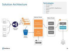 data pipeline architecture - Google'da Ara