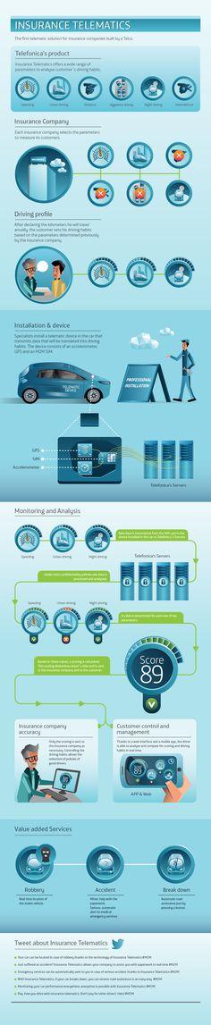Understanding Insurance Telematics (M2M)