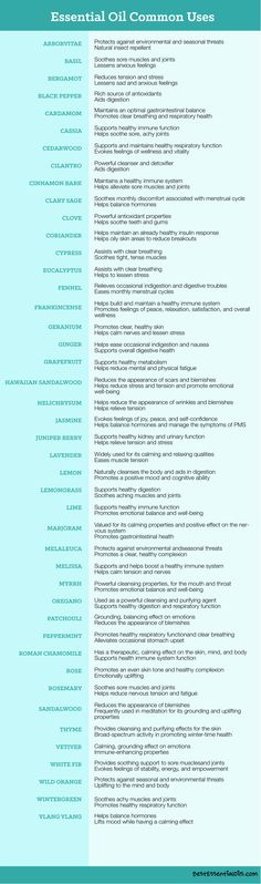 A chart of some of the most common uses doTERRA essential oils. Help your body systems function properly on their own and support your immune system.