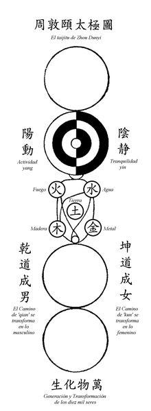 taijitu of zhou dunyi Yin Yang, Tao, Yang Style Tai Chi, Acupuncture, Alchemy, Chinese, Chic, Activities, Buddha