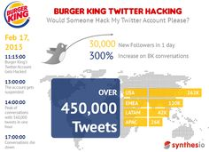 Aftermath Of @BurgerKing Twitter Hack: 30,000 New Followers, Conversations Up 300%, 450,000 Tweets
