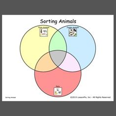 Teach venn diagram and animals characteristic with this sorting mat. Use picture cards or small manipulatives. Discuss animals that may live in 2 or 3 locations and have students justify their answers. (snake, rabbit, parrot, etc. Science Ideas, Science Lessons, Venn Diagram Template, Picture Cards, Speech Therapy, Sorting, Parrot, Snake, Rabbit