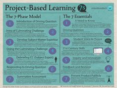 member breaks down project-based learning design. - - -Edutopia member breaks down project-based learning design. - - - Edutopia member breaks down project-based learning design. Instructional Strategy Ideas - For the Teachers Instructional Strategies, Instructional Design, Teaching Strategies, Teaching Tips, Instructional Technology, Differentiated Instruction, Instructional Coaching, Teaching Art, Problem Based Learning