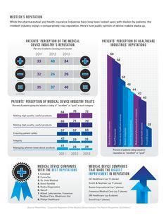 medtech-reputation-infographic-big.jpg (1000×1338)