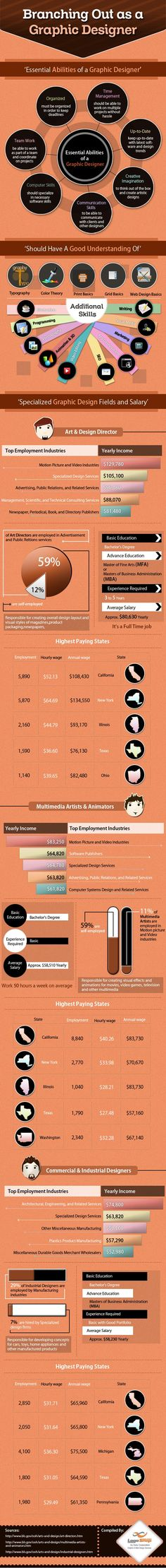 If you're wanting to be a graphic designer here's a nice guide! #design #job