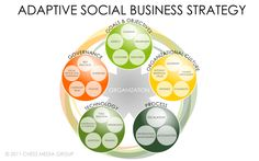 The Adaptive Social Business Framework - Search Engine Watch Social Web, Social Business, Social Networks, Business Ideas, Social Media, Search Engine Watch, Agent Of Change, Goals And Objectives, Data Visualization