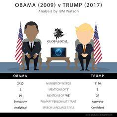 Want to know about Obama vs Trump? Here is the analysis of their speech. #obamaVtrump #UnitedAmerica #presidents  #GlobalocalDigital #TriviumMediaGroup