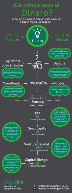 infografia_donde_puede_encontrar_dinero_un_emprendedor.jpg 940×2,507 píxeles