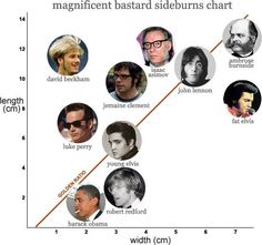 Where do your sideburns fall on the magnificent bastard sideburns chart? | 21 Charts That Will Solve Every Guy's Grooming Problems