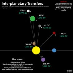 Interplanetary Transfers