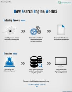 Search engines are very large database of webpages. These webpages are indexed by a software called Web spider or web crawler. When a user search for any query, the result they see are web index of that particular search engine and not the whole world wide web. Way To Make Money, Make Money Online, Search Engine, Infographics, Spider, Blogging, It Works, Software, Learning
